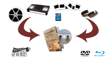 multiple formats of Photo and video on DVD